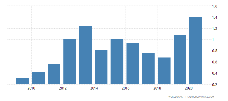 malta merchandise exports to developing economies in south asia percent of total merchandise exports wb data