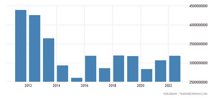 malta merchandise exports us dollar wb data