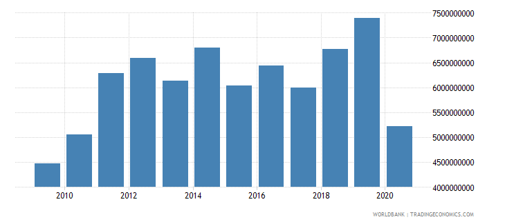 malta merchandise imports by the reporting economy us dollar wb data