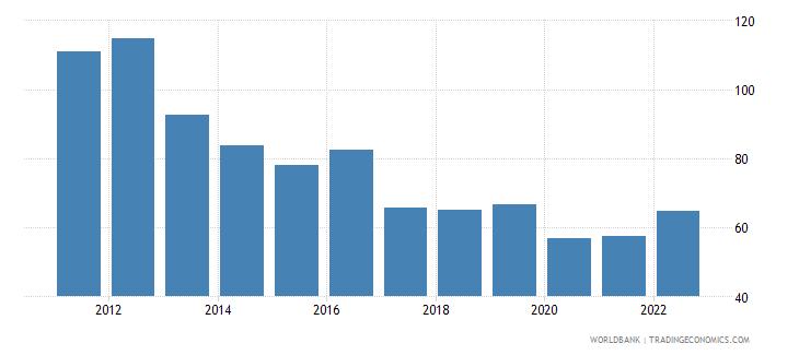 malta merchandise trade percent of gdp wb data