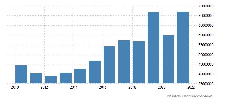 malta military expenditure current lcu wb data