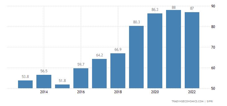 Malta Military Expenditure
