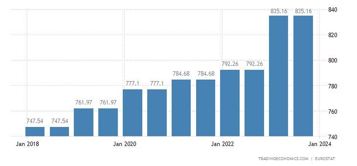 Malta Gross Minimum Monthly Wage