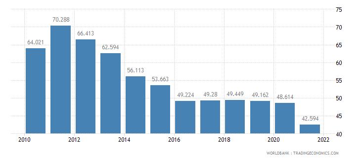 malta mortality rate adult male per 1 000 male adults wb data