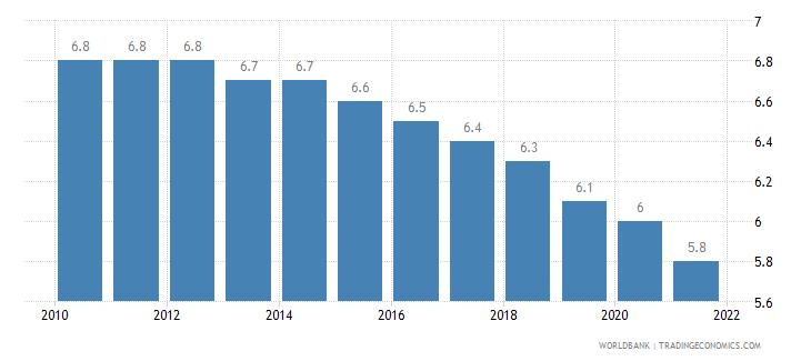 malta mortality rate under 5 per 1 000 wb data