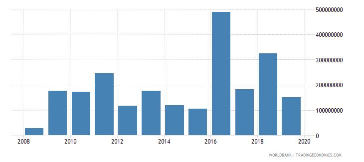 malta net acquisition of financial assets current lcu wb data