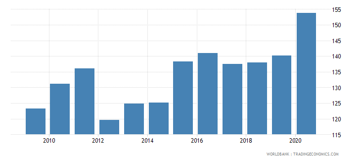 malta net barter terms of trade index 2000  100 wb data