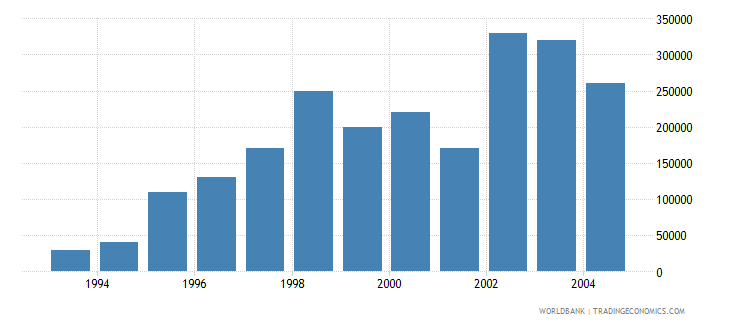 malta net bilateral aid flows from dac donors france us dollar wb data