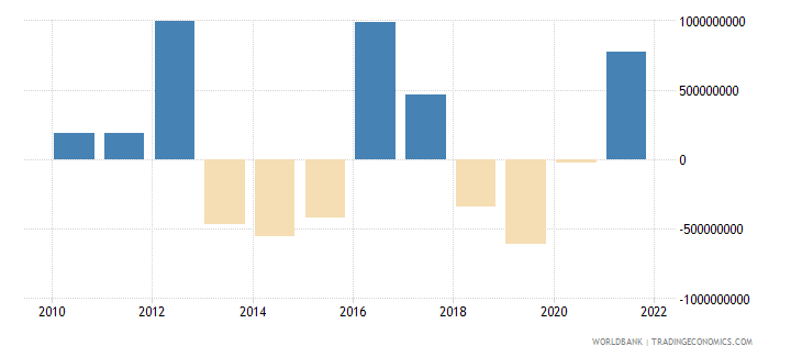 malta net errors and omissions adjusted bop us dollar wb data