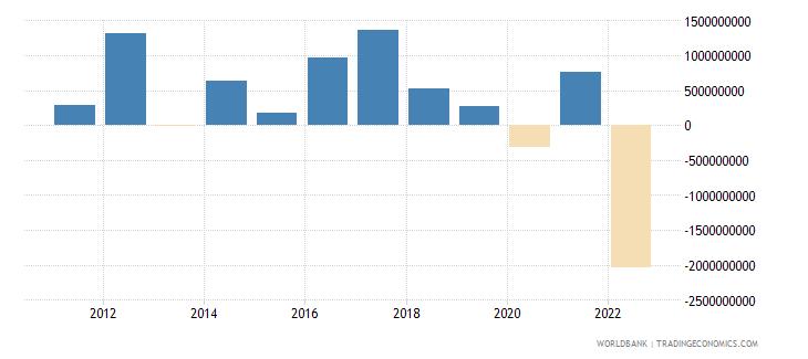 malta net financial account bop current us$ wb data