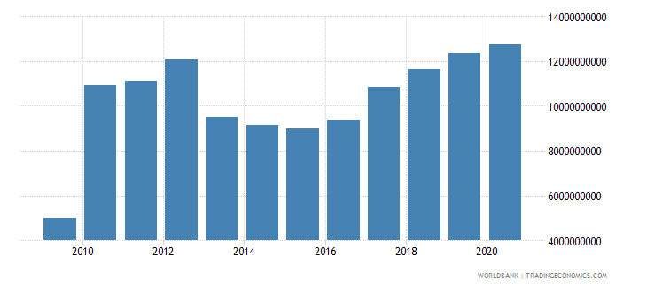 malta net foreign assets current lcu wb data