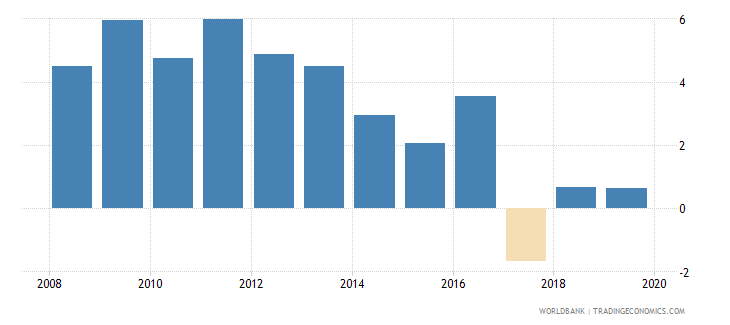 malta net incurrence of liabilities total percent of gdp wb data