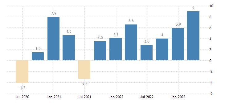 malta net lending borrowing current capital account eurostat data
