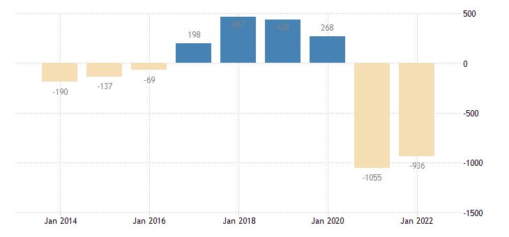 malta net savings general gov eurostat data