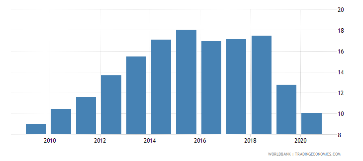 malta new business density new registrations per 1 000 people ages 15 64 wb data