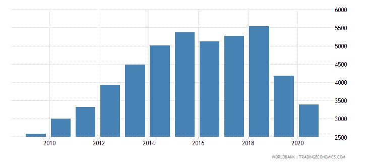 malta new businesses registered number wb data