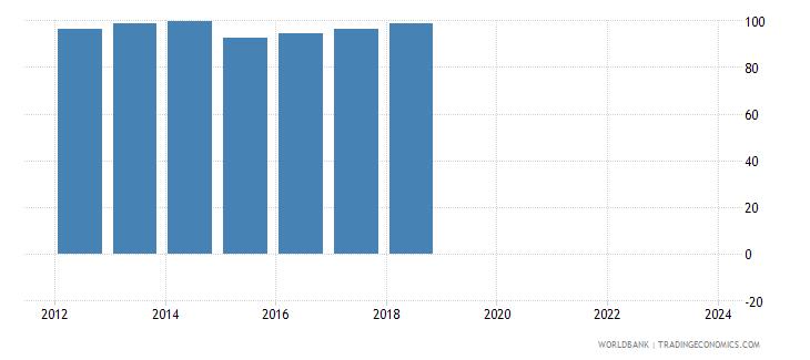 malta nominal effecive exchange rate wb data