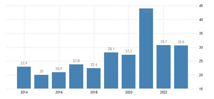 malta nominal unit labour cost eurostat data