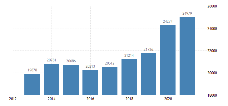 malta number of bed places cities eurostat data