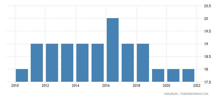 malta number of neonatal deaths wb data
