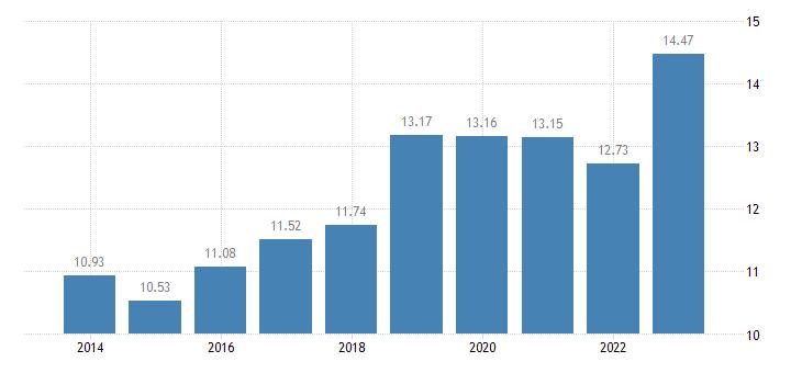malta number of sheep eurostat data