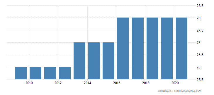 malta number of under five deaths wb data