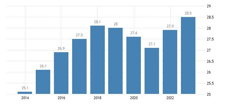 malta old age dependency ratio eurostat data