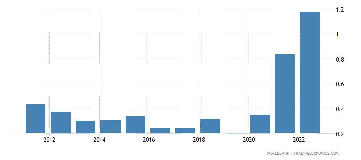 malta ores and metals exports percent of merchandise exports wb data