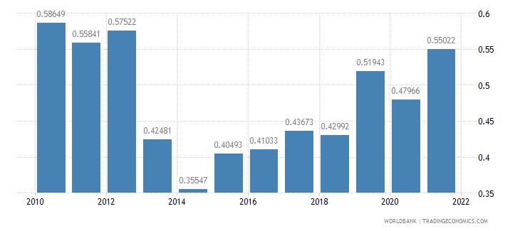 malta other taxes percent of revenue wb data