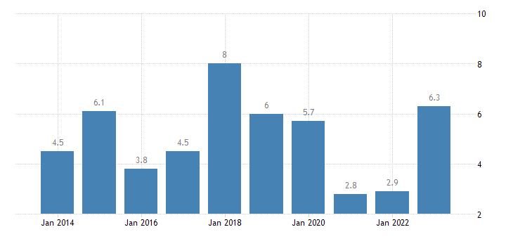 malta overall employment growth eurostat data