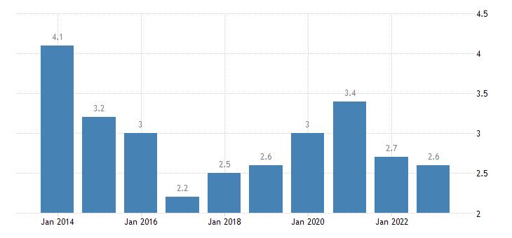 malta overcrowding rate above 60percent of median equivalised income eurostat data