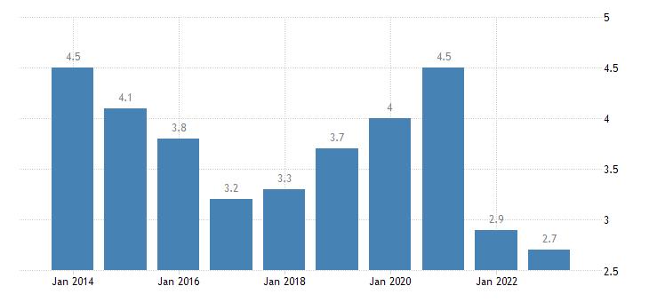 malta overcrowding rate cities eurostat data