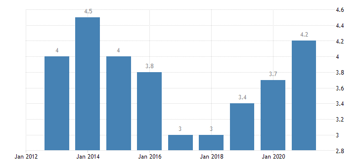 malta overcrowding rate eurostat data