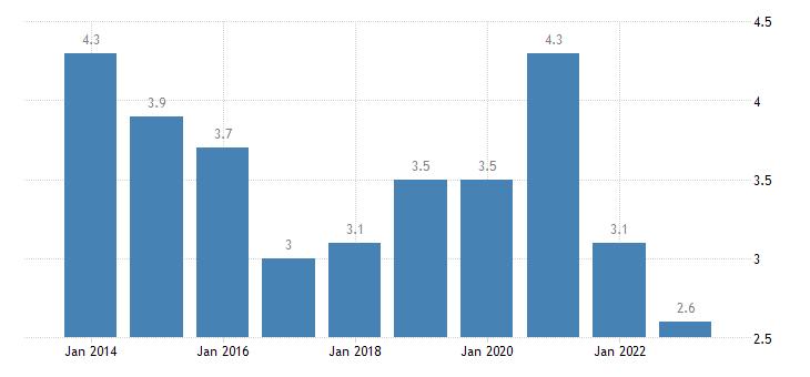 malta overcrowding rate females eurostat data