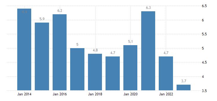 malta overcrowding rate less than 18 years eurostat data