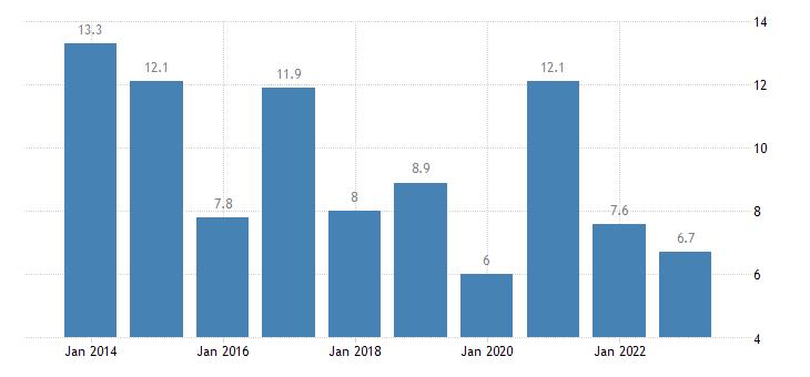 malta overcrowding rate tenant rent at market price eurostat data