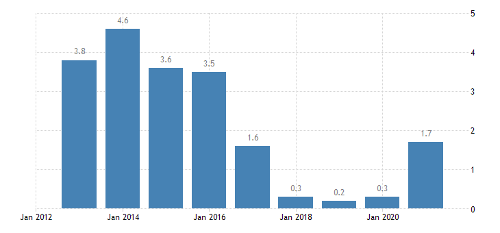 malta overcrowding rate towns suburbs eurostat data