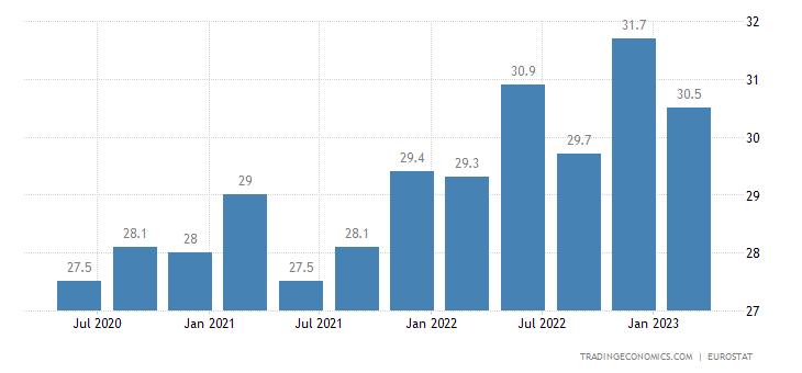 Malta Part Time Employment
