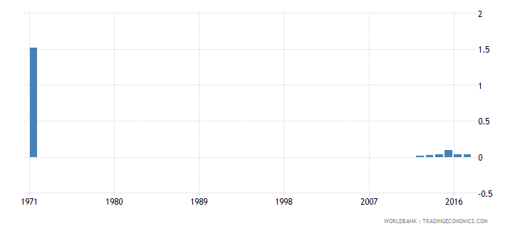 malta percentage of female students enrolled in primary education who are under age female percent wb data