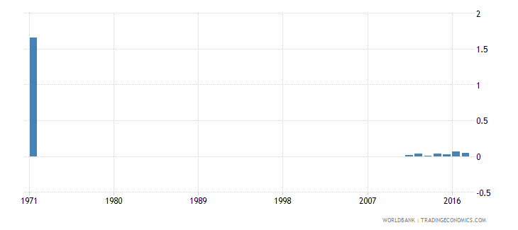 malta percentage of male students enrolled in primary education who are under age male percent wb data