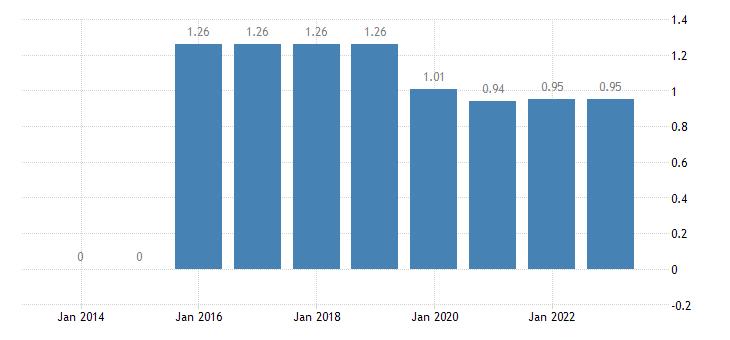 malta permanent crops for human consumption eurostat data