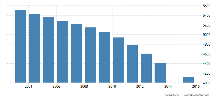 malta population age 13 total wb data