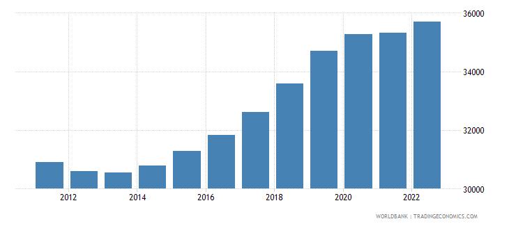 malta population ages 0 14 male wb data