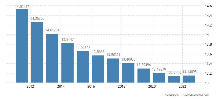 malta population ages 0 14 percent of total wb data