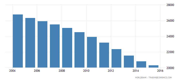 malta population ages 10 14 total wb data