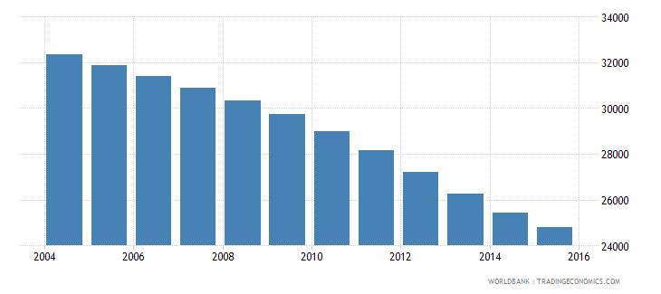 malta population ages 10 15 total wb data