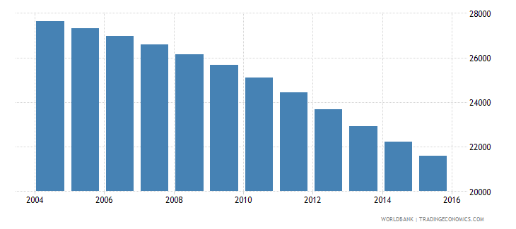 malta population ages 12 16 total wb data