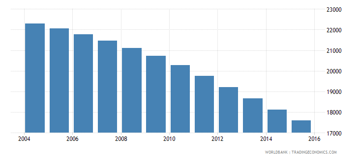 malta population ages 13 16 total wb data