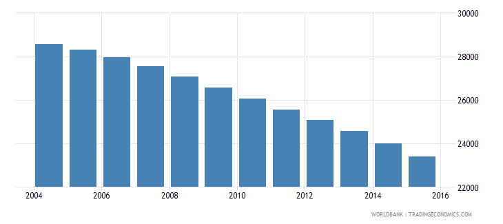 malta population ages 14 18 total wb data