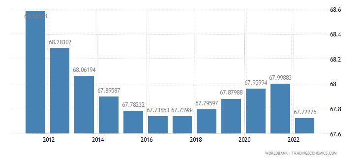 malta population ages 15 64 percent of total wb data